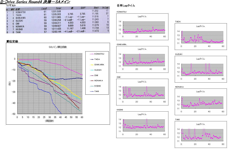 Sa_result