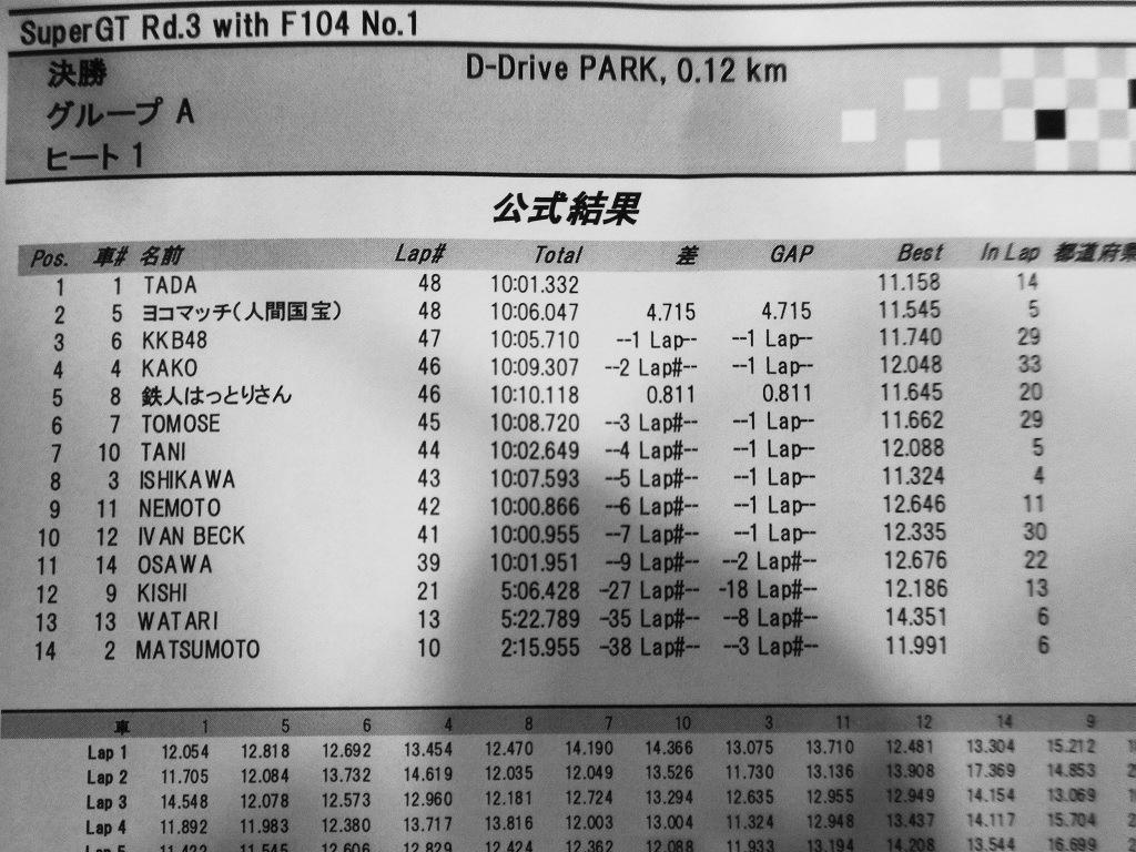 F104finalresult